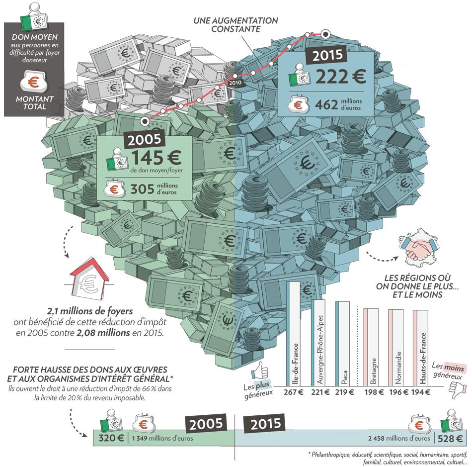Les Français sont-ils de plus en plus généreux?