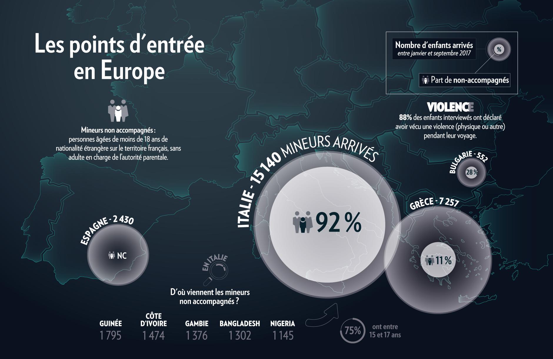 Où arrivent les mineurs en Europe?