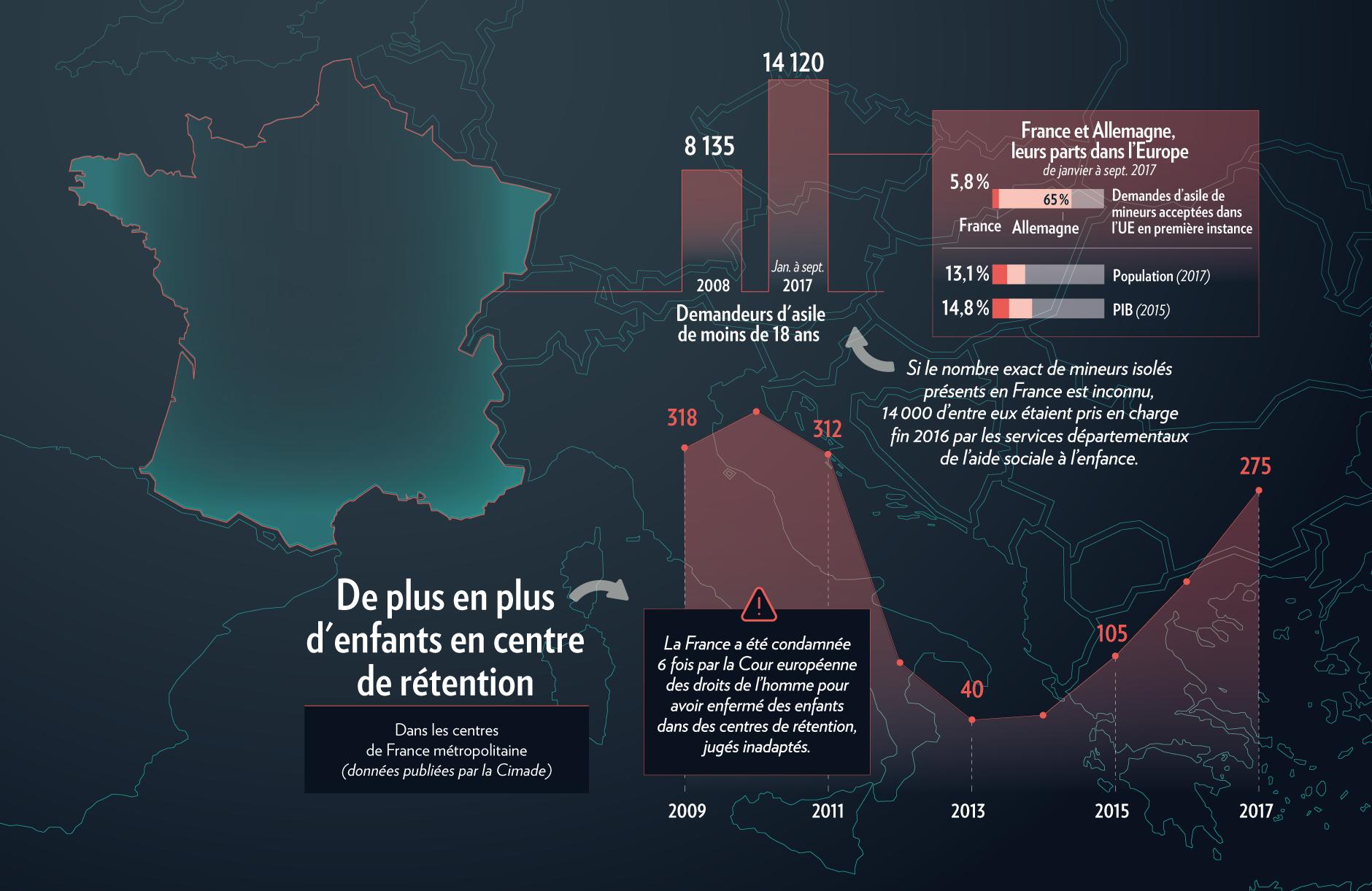 La France et le droit d'asile pour les enfants