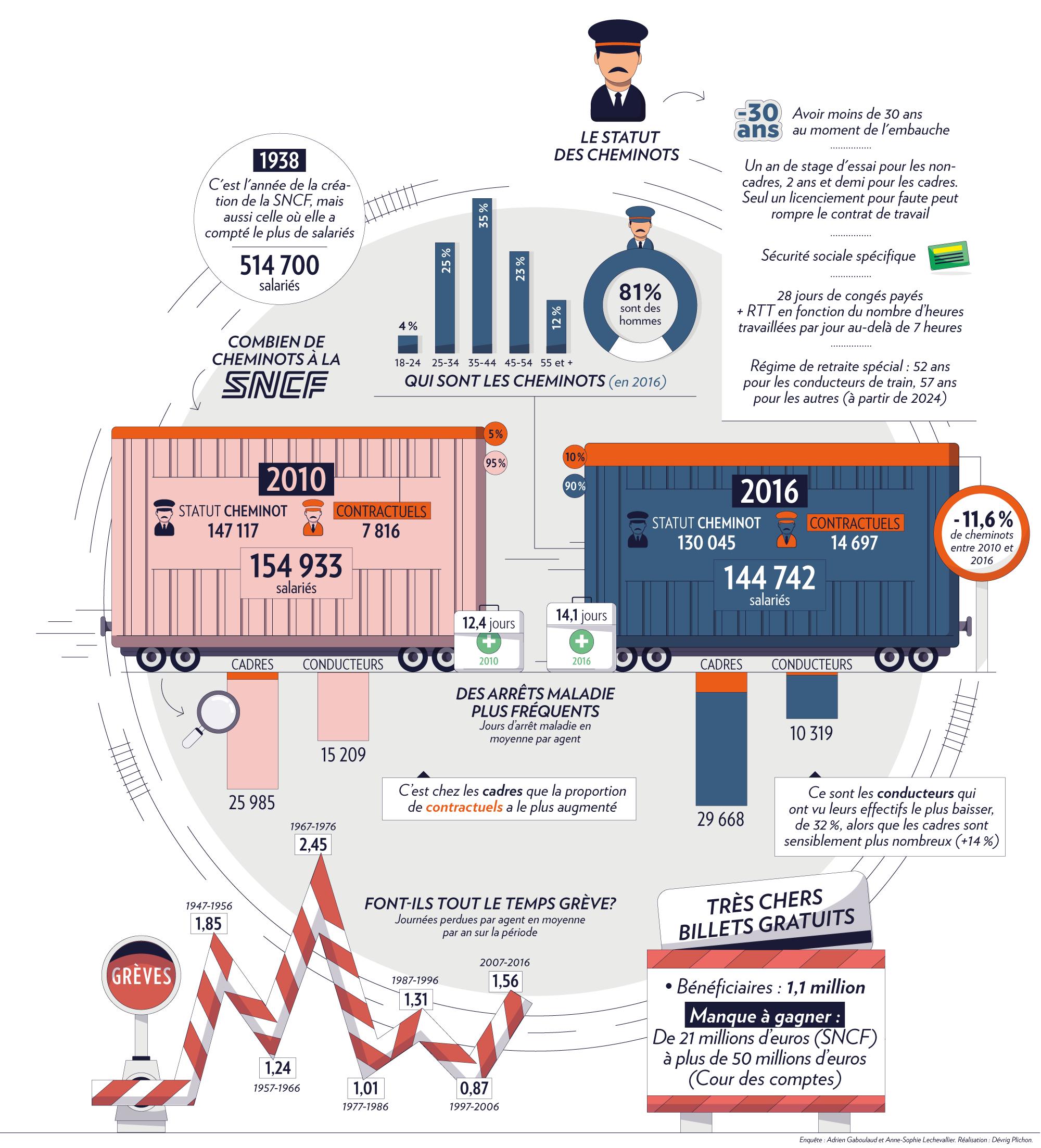 Infographie sur les cheminots de la SNCF