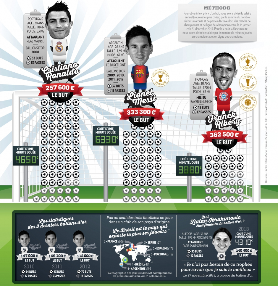 an infographic on the price of football using opta data interesting uses of opta content. Black Bedroom Furniture Sets. Home Design Ideas